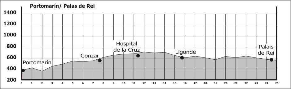 Topografia da 27ª etapa do Caminho Francês