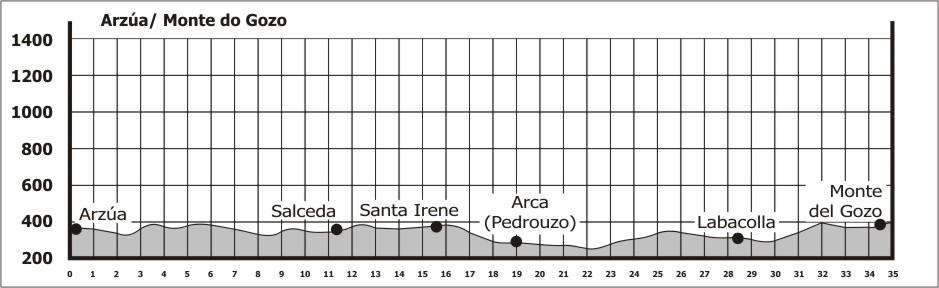 Topografia da 29ª etapa do Caminho Francês