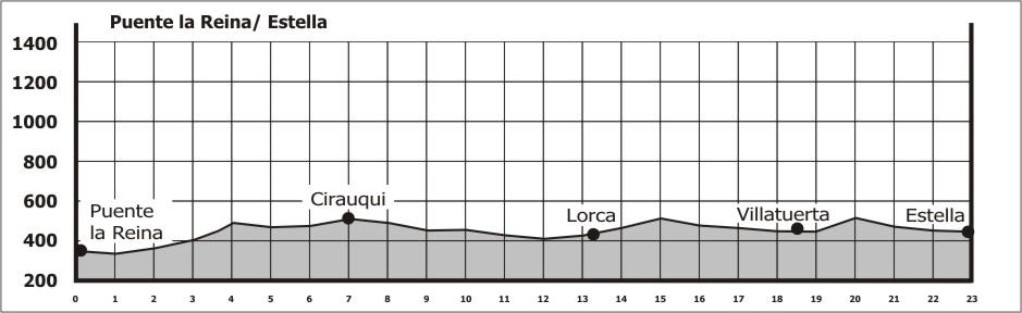 Topografia da 5ª etapa do Caminho Francês
